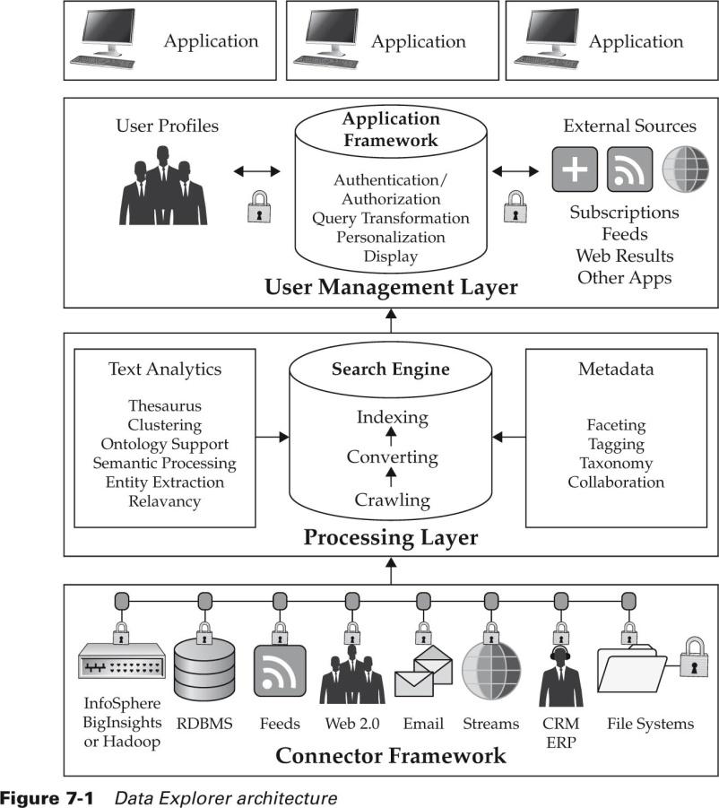 Заметки о Big Data