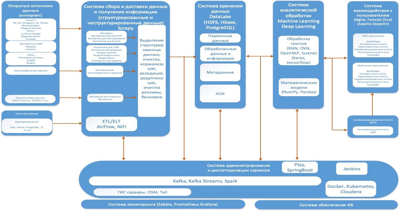 Архитектура информационно-аналитической платформой